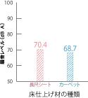 DWD騒音レベル比較図