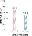 騒音レベル比較図