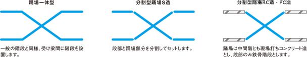 X階段のタイプ